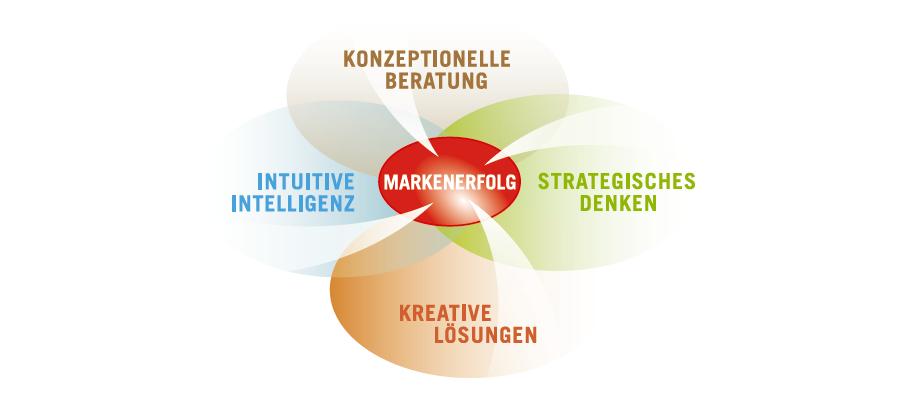 Pappitsch Werbeargentur - Markenerfolg